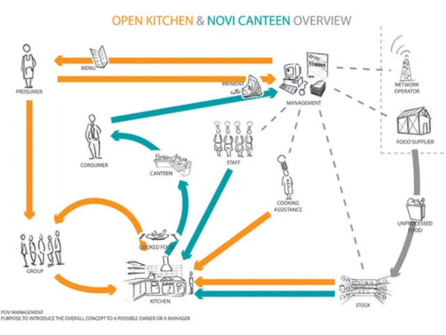 Open Kitchen system overview